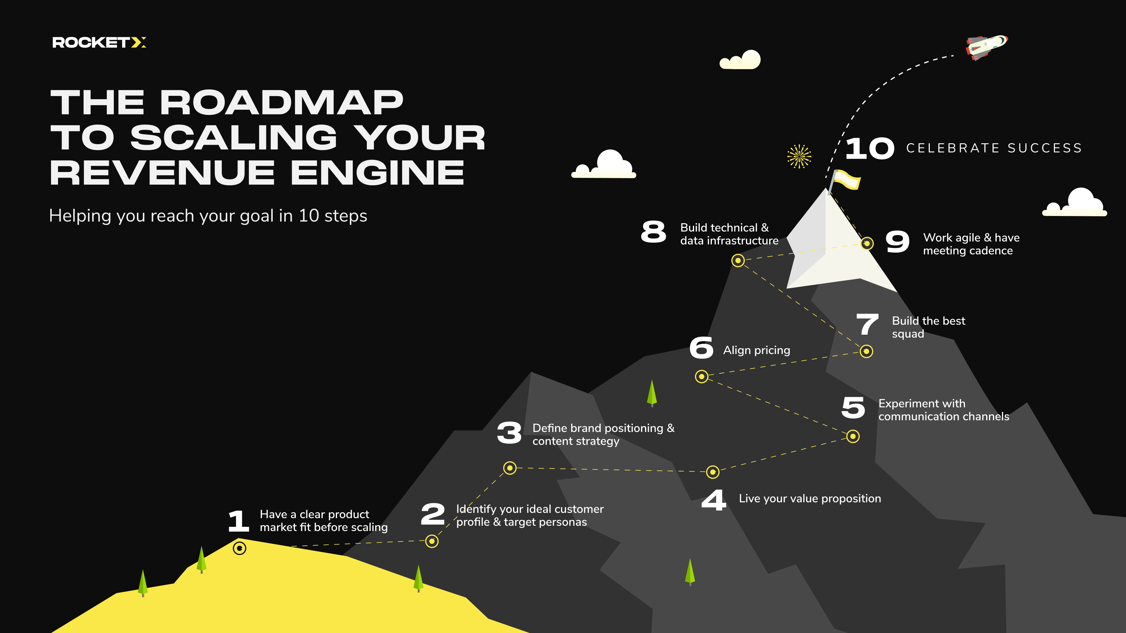 Roadmap to scaling your revenue engine